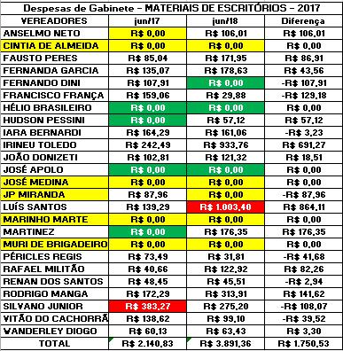 Comparação dos Gastos de Gabinete dos Vereadores de Sorocaba de Junho de 2017 com Junho de 2018 com Materiais de Escritórios