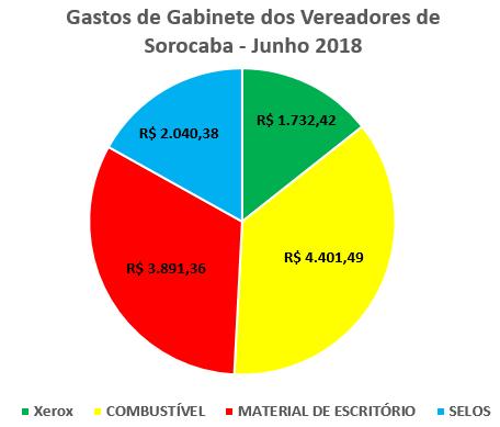 Gastos de Gabinete dos Vereadores de Sorocaba em Junho de 2018