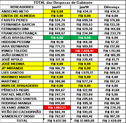 Comparação dos Gastos de Gabinete dos Vereadores de Sorocaba de Junho de 2017 com Junho de 2018