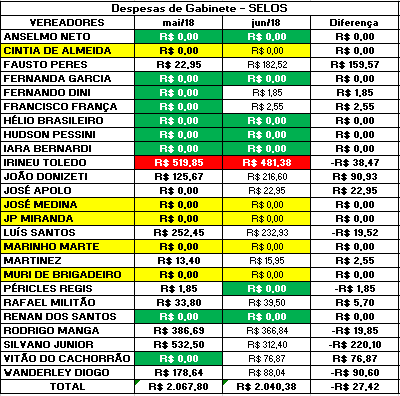 Comparação dos Gastos de Gabinete dos Vereadores de Sorocaba de 2018 com Selos