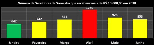 Servidores que recebem mais que R$ 10 mil reais mensais na Prefeitura de Sorocaba