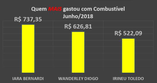 Gráfico dos gastos com Combustíveis dos Vereadores de Sorocaba em Junho de 2018 – Quem mais gastou
