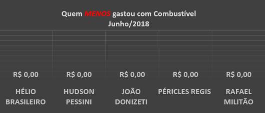 Gráfico dos gastos com Combustíveis dos Vereadores de Sorocaba em Junho de 2018 – Quem menos gastou