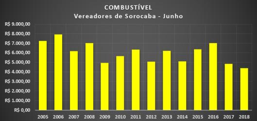 Gráfico dos gastos com Combustíveis dos Vereadores de Sorocaba em Junho de 2018