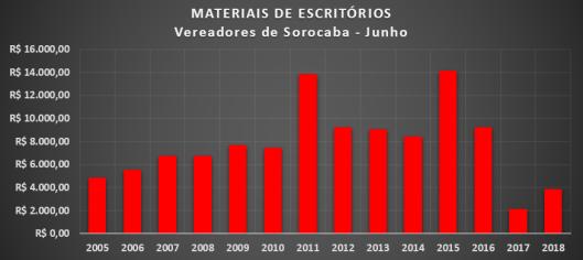 Gráfico dos gastos com Materiais de Escritórios dos Vereadores de Sorocaba em Junho de 2018