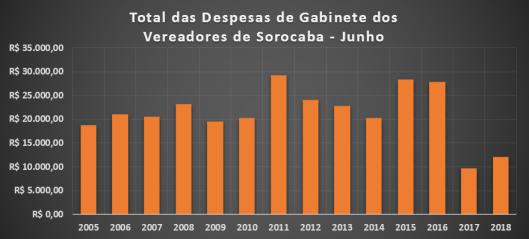 Gráfico do Total dos Gastos de Gabinete dos Vereadores de Sorocaba em Junho de 2018