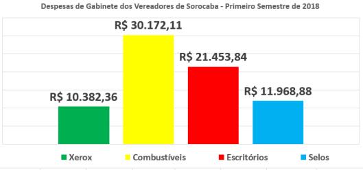 Despesas de Gabinete dos Vereadores de Sorocaba em 2018
