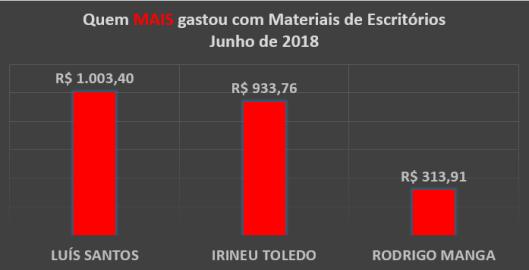 Gráfico dos gastos com Materiais de Escritórios dos Vereadores de Sorocaba em Junho de 2018 – Quem mais Gastou