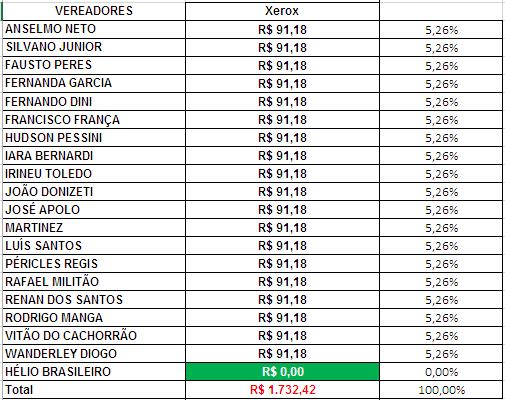 Gastos de Gabinete dos Vereadores de Sorocaba em Agosto de 2018 com Xerox