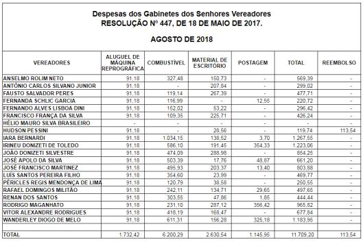 Gastos de Gabinete dos Vereadores de Sorocaba em Agosto de 2018
