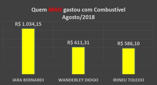 Gráfico dos gastos com Combustíveis dos Vereadores de Sorocaba em Agosto de 2018 – Quem mais gastou