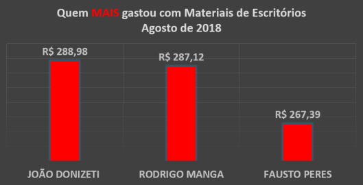 Gráfico dos gastos com Materiais de Escritórios dos Vereadores de Sorocaba em Agosto de 2018 – Quem mais Gastou