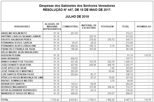 Gastos de Gabinete dos Vereadores de Sorocaba em Julho de 2018