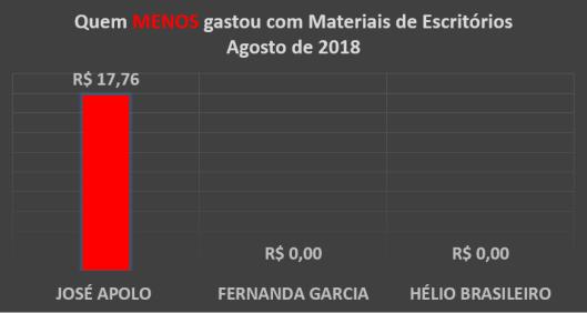 Gráfico dos gastos com Materiais de Escritórios dos Vereadores de Sorocaba em Agosto de 2018 – Quem menos Gastou