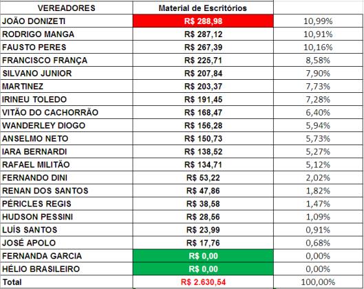 Gráfico dos gastos com Materiais de Escritórios dos Vereadores de Sorocaba em Agosto de 2018