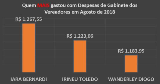 Gráfico do Total dos Gastos de Gabinete dos Vereadores de Sorocaba em Agosto de 2018 – Quem mais Gastou