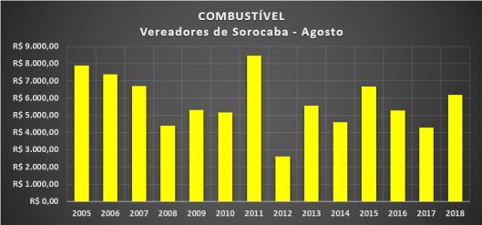 Gráfico dos gastos com Combustíveis dos Vereadores de Sorocaba em Agosto de 2018
