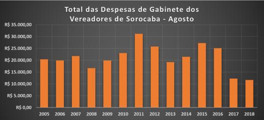 Gráfico do Total dos Gastos de Gabinete dos Vereadores de Sorocaba em Agosto de 2018