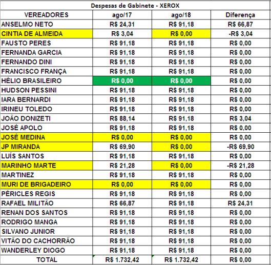 Comparação dos Gastos de Gabinete dos Vereadores de Sorocaba de Julho de 2017 com Agosto de 2018 com Xerox