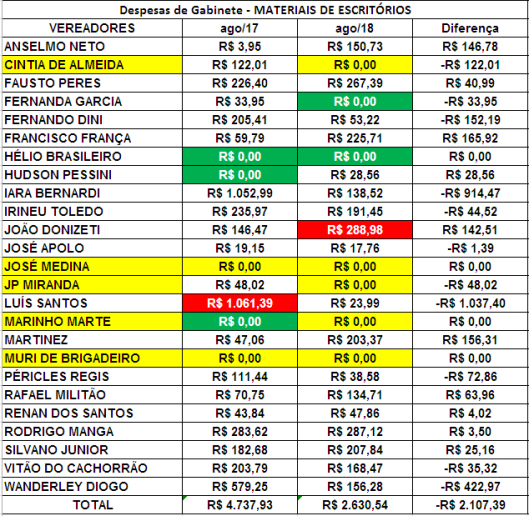 Comparação dos Gastos de Gabinete dos Vereadores de Sorocaba de Agosto de 2017 com Agosto de 2018 com Materiais de Escritórios