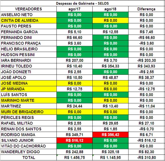 Comparação dos Gastos de Gabinete dos Vereadores de Sorocaba de Agosto de 2017 com Agosto de 2018 com Selos