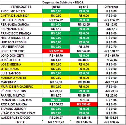 Comparação dos Gastos de Gabinete dos Vereadores de Sorocaba de Julho de 2018 com Agosto de 2018 com Selos