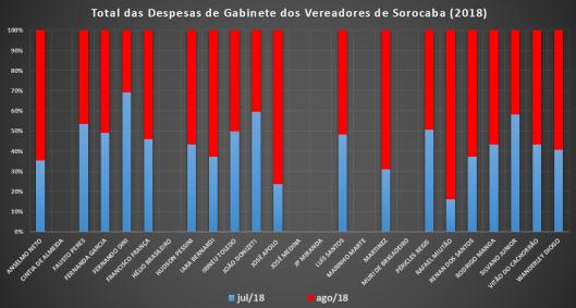 Comparação dos Gastos de Gabinete dos Vereadores de Sorocaba de 2018