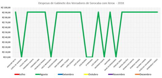 Comparação dos Gastos de Gabinete dos Vereadores de Sorocaba de Julho e Agosto de 2018 com Xerox