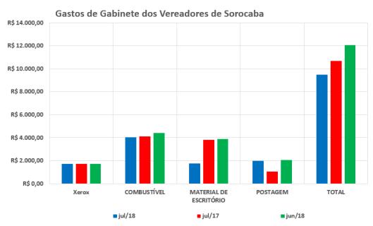 Comparação dos Gastos de Gabinete dos Vereadores de Sorocaba em 2017 / 2018 – Julho