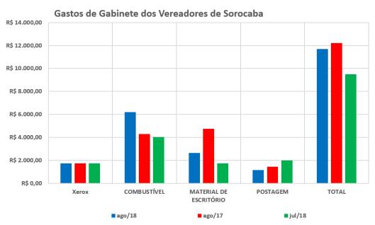 Comparação dos Gastos de Gabinete dos Vereadores de Sorocaba em 2017 / 2018 –Agosto