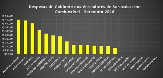 Gráfico dos gastos com Combustíveis dos Vereadores de Sorocaba em Setembro de 2018