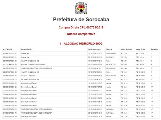 Compra Direta CPL 000729/2018