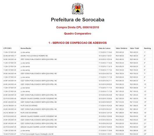 Compra Direta CPL 000616/2018