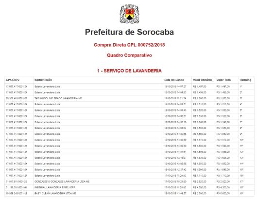 Compra Direta CPL 000752/2018