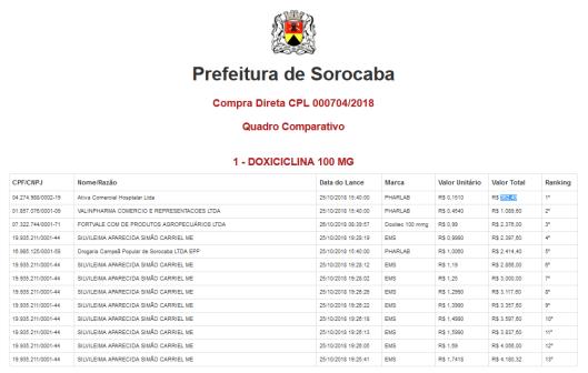 Compra Direta CPL 000704/2018