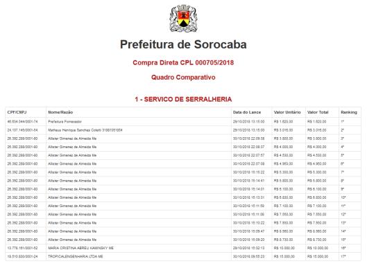 Compra Direta CPL 000705/2018