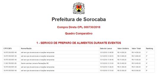 Compra Direta CPL 000730/2018