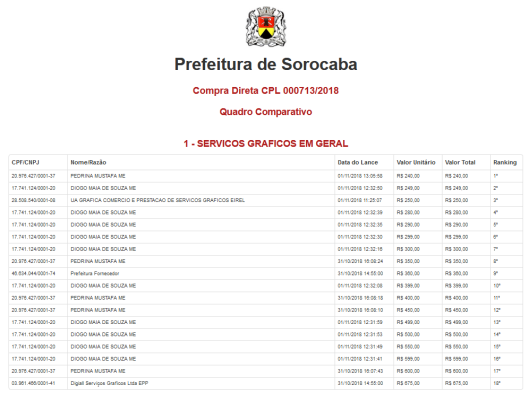 Compra Direta CPL 000713/2018