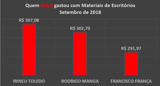 Gráfico dos gastos com Materiais de Escritórios dos Vereadores de Sorocaba em Setembro de 2018 – Quem mais Gastou