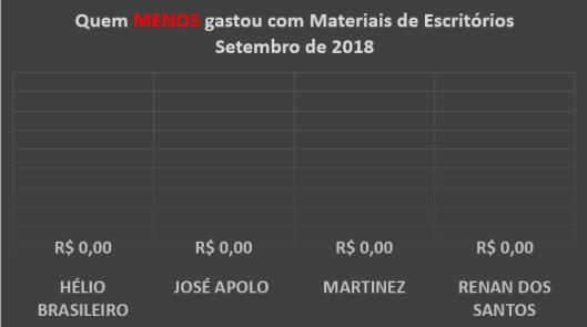 Gráfico dos gastos com Materiais de Escritórios dos Vereadores de Sorocaba em Setembro de 2018 – Quem menos Gastou