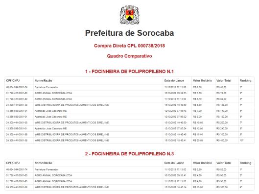 Compra Direta CPL 000738/2018