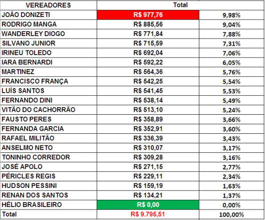 Gráfico do Total dos Gastos de Gabinete dos Vereadores de Sorocaba em Setembro de 2018