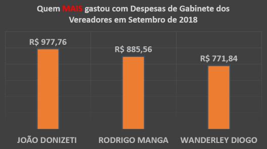 Gráfico do Total dos Gastos de Gabinete dos Vereadores de Sorocaba em Setembro de 2018 – Quem mais Gastou