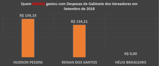 Gráfico do Total dos Gastos de Gabinete dos Vereadores de Sorocaba em Setembro de 2018 – Quem menos Gastou