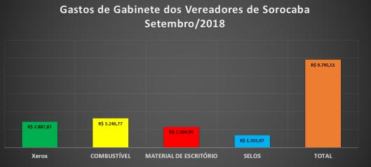 Gastos de Gabinete dos Vereadores de Sorocaba em Setembro de 2018