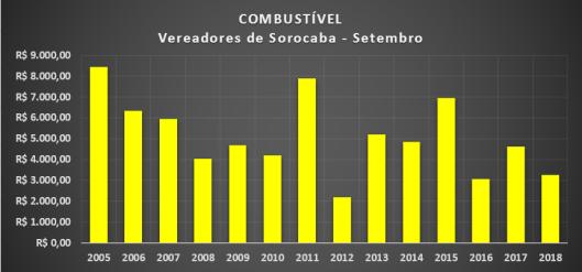 Gráfico dos gastos com Combustíveis dos Vereadores de Sorocaba em Setembro