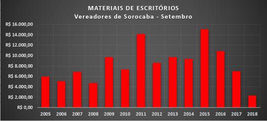 Gráfico dos gastos com Materiais de Escritórios dos Vereadores de Sorocaba em Setembro de 2018