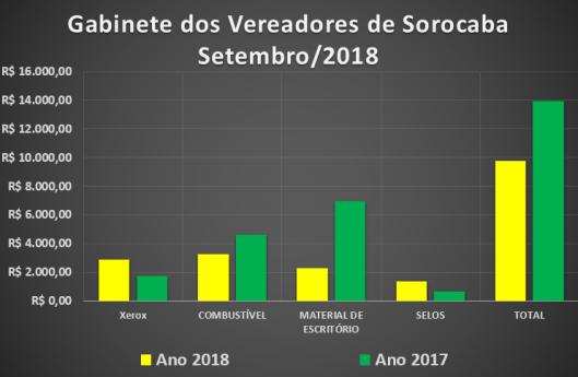 Gastos de Gabinete dos Vereadores de Sorocaba em Setembro de 2017/2018