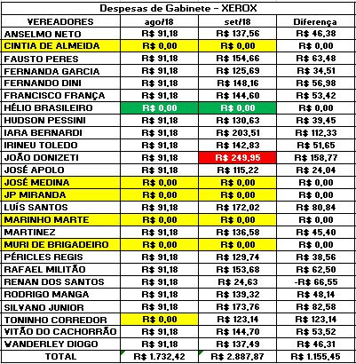 Comparação dos Gastos de Gabinete dos Vereadores de Sorocaba de Agosto e Setembro de 2018 com Xerox