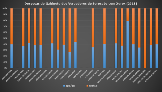 Gastos de Gabinete dos Vereadores de Sorocaba em Setembro de 2018 com Xerox